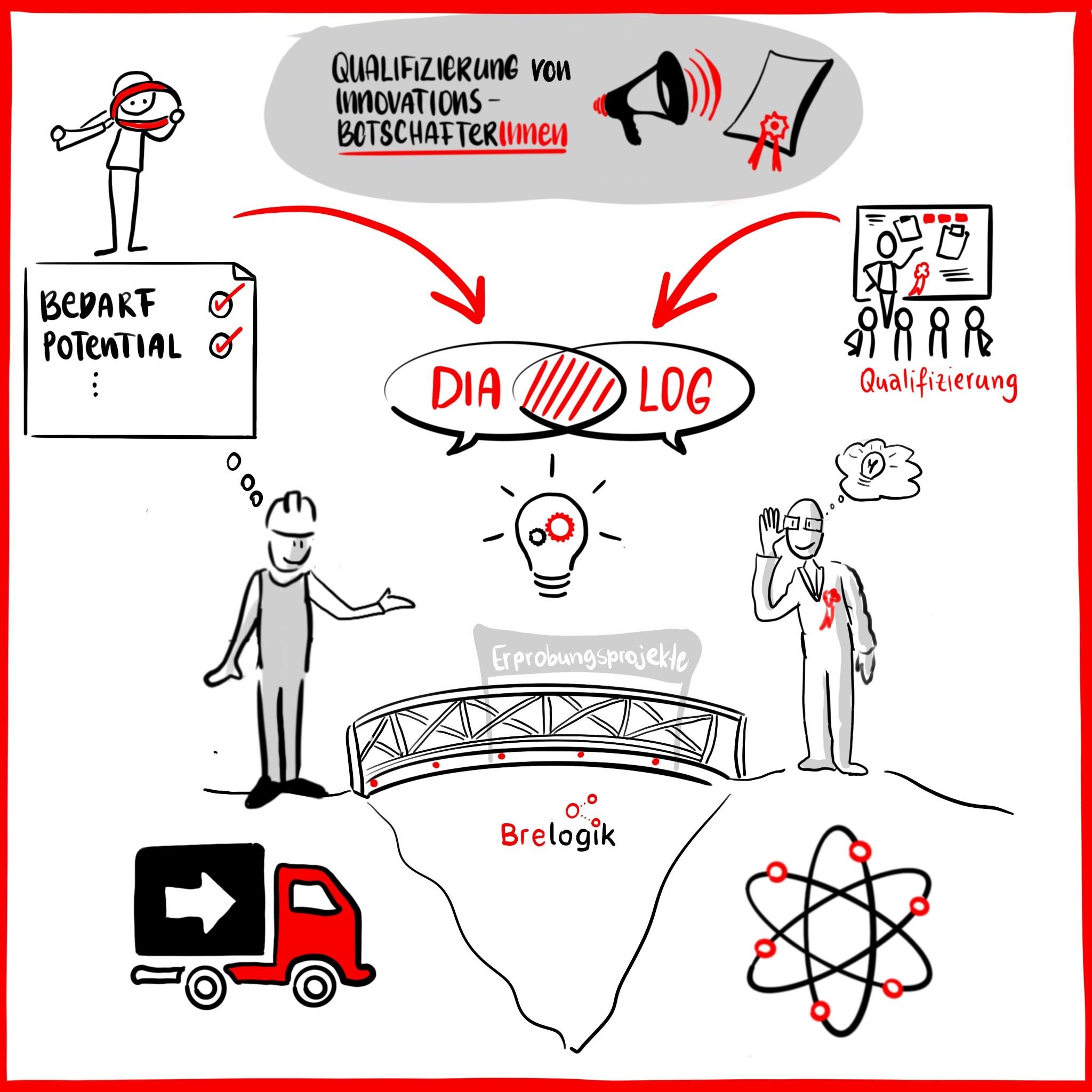 Qualifizierung von wissenschaftlichen Innovationsbotschafter:innen geht in die nächste Runde